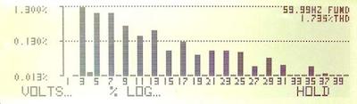 pa2801-pa2802-harmonics-log