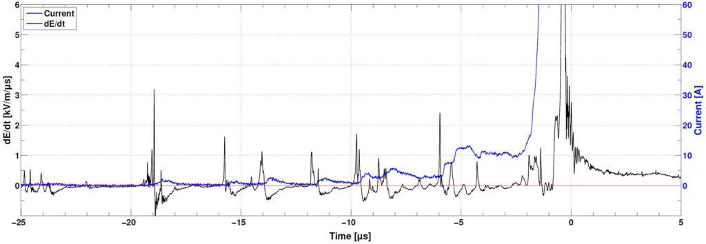 waveform data graph